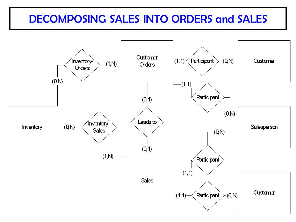 DECOMPOSING SALES INTO ORDERS and SALES