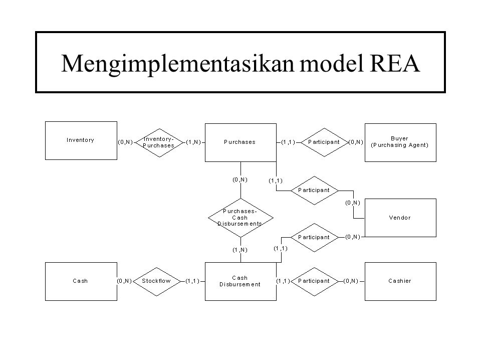 Mengimplementasikan model REA