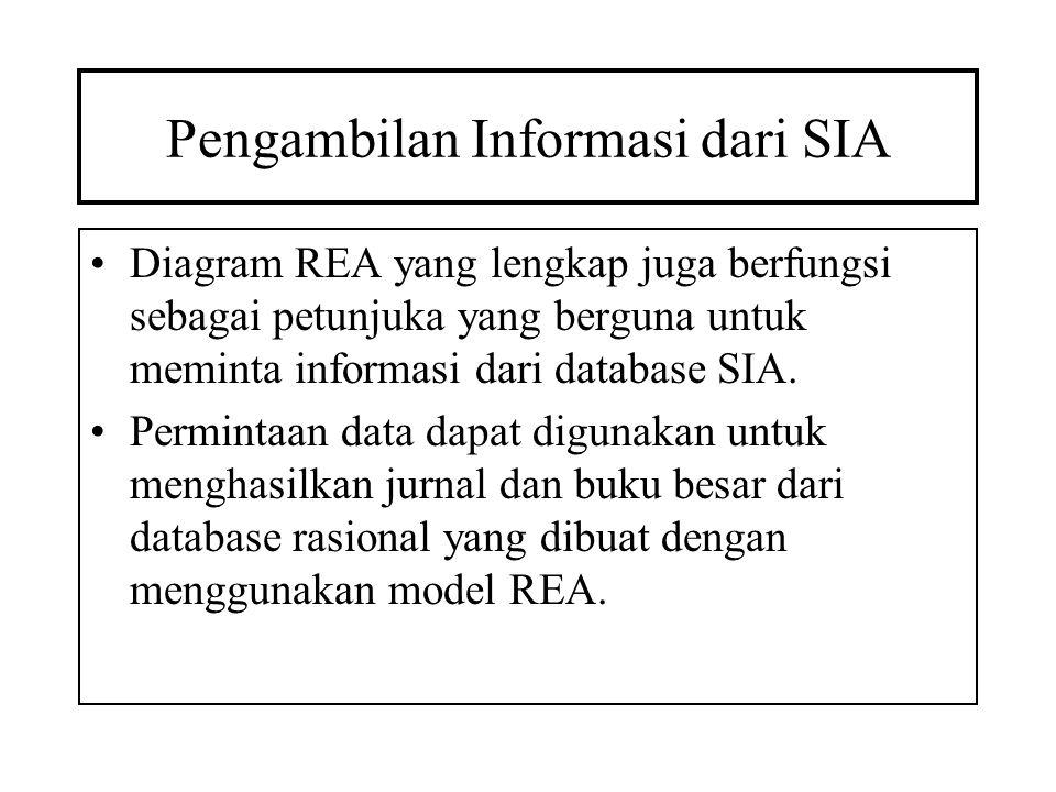 Pengambilan Informasi dari SIA
