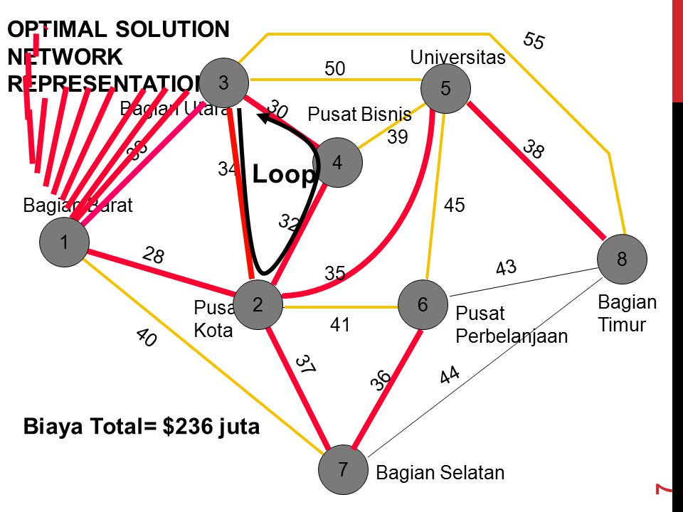 Loop OPTIMAL SOLUTION NETWORK REPRESENTATION Biaya Total= $236 juta 55