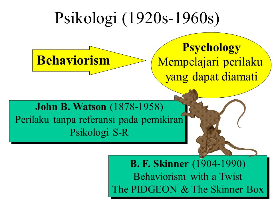 Psikologi (1920s-1960s) Behaviorism Psychology Mempelajari perilaku