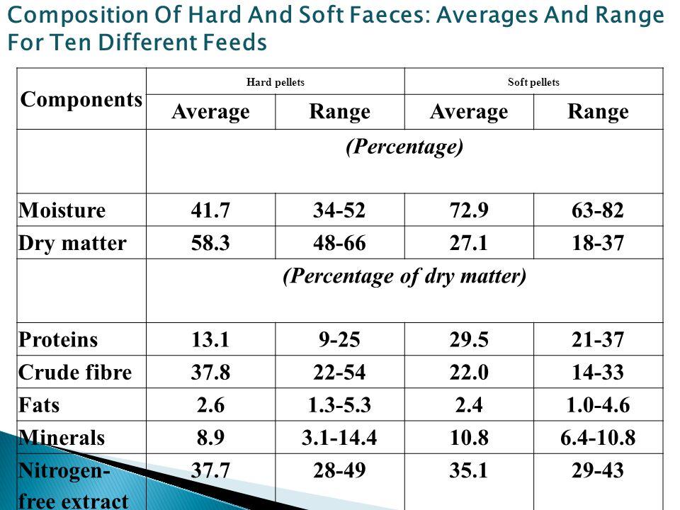 (Percentage of dry matter)