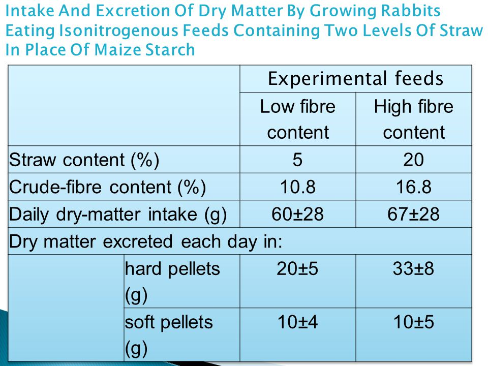 Crude-fibre content (%) 10.8 16.8 Daily dry-matter intake (g) 60±28