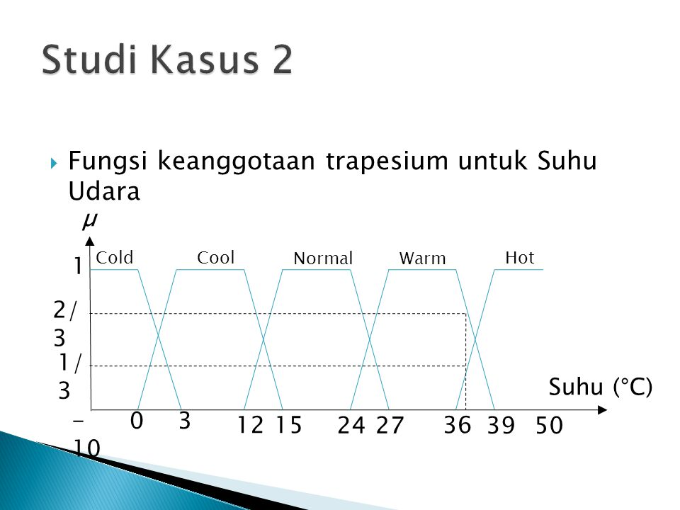 Studi Kasus 2 Fungsi keanggotaan trapesium untuk Suhu Udara µ 1 2/3