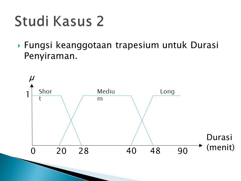 Studi Kasus 2 Fungsi keanggotaan trapesium untuk Durasi Penyiraman. µ
