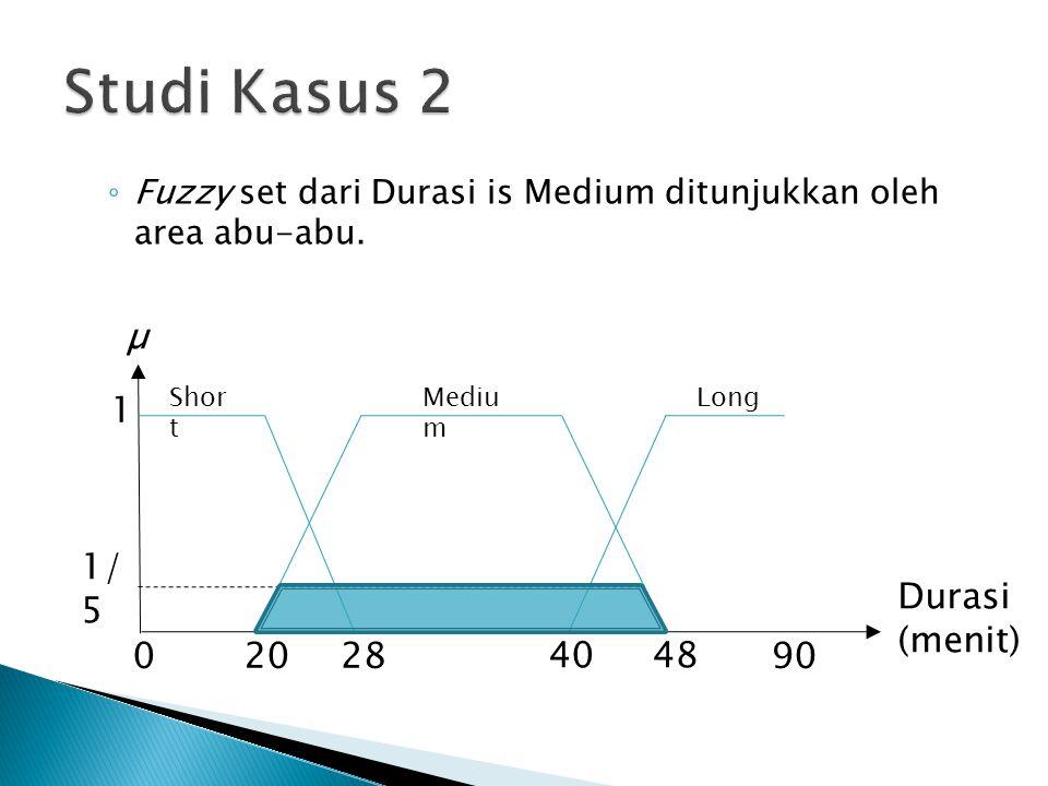 Studi Kasus 2 µ 1 1/5 Durasi (menit) 20 28 40 48 90