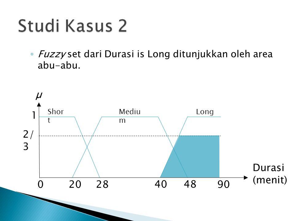 Studi Kasus 2 µ 1 2/3 Durasi (menit) 20 28 40 48 90