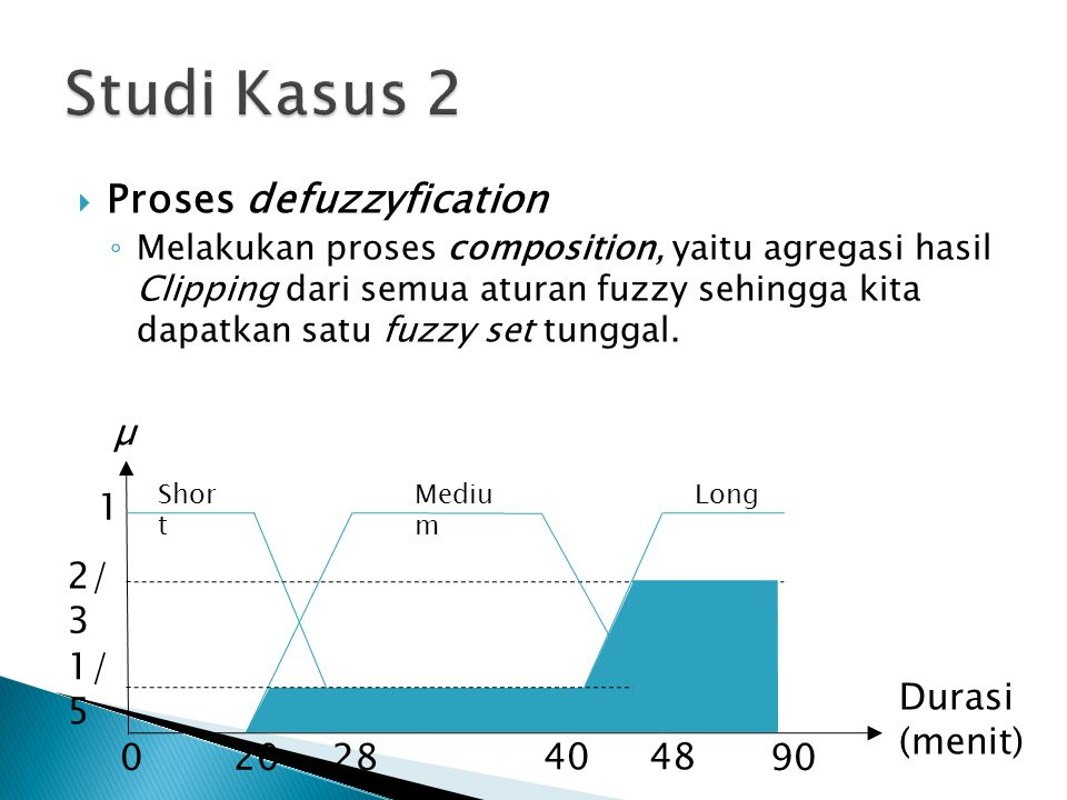 Studi Kasus 2 Proses defuzzyfication µ 1 2/3 1/5 Durasi (menit) 20 28