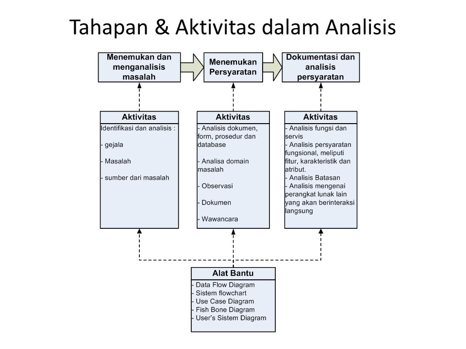 Tahapan & Aktivitas dalam Analisis