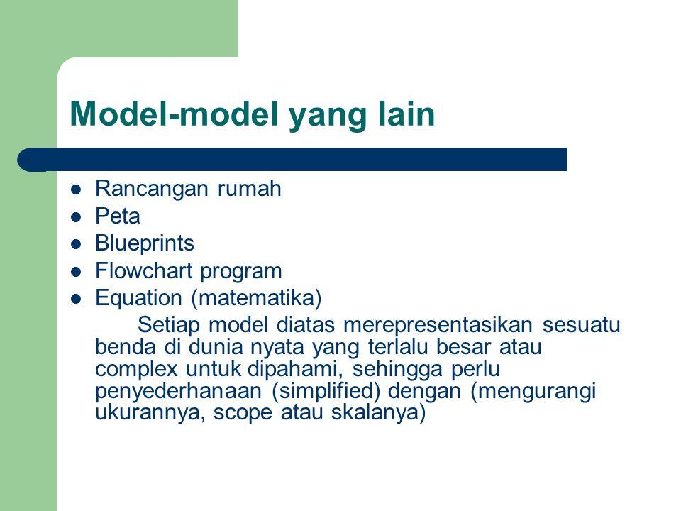Model-model yang lain Rancangan rumah Peta Blueprints