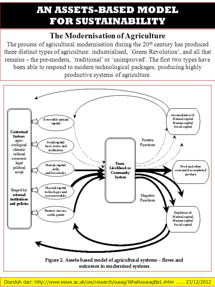 The Modernisation of Agriculture