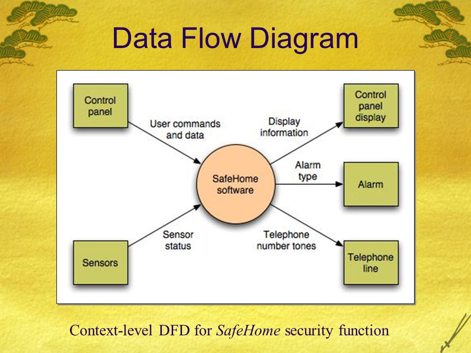 Data Flow Diagram Context-level DFD for SafeHome security function