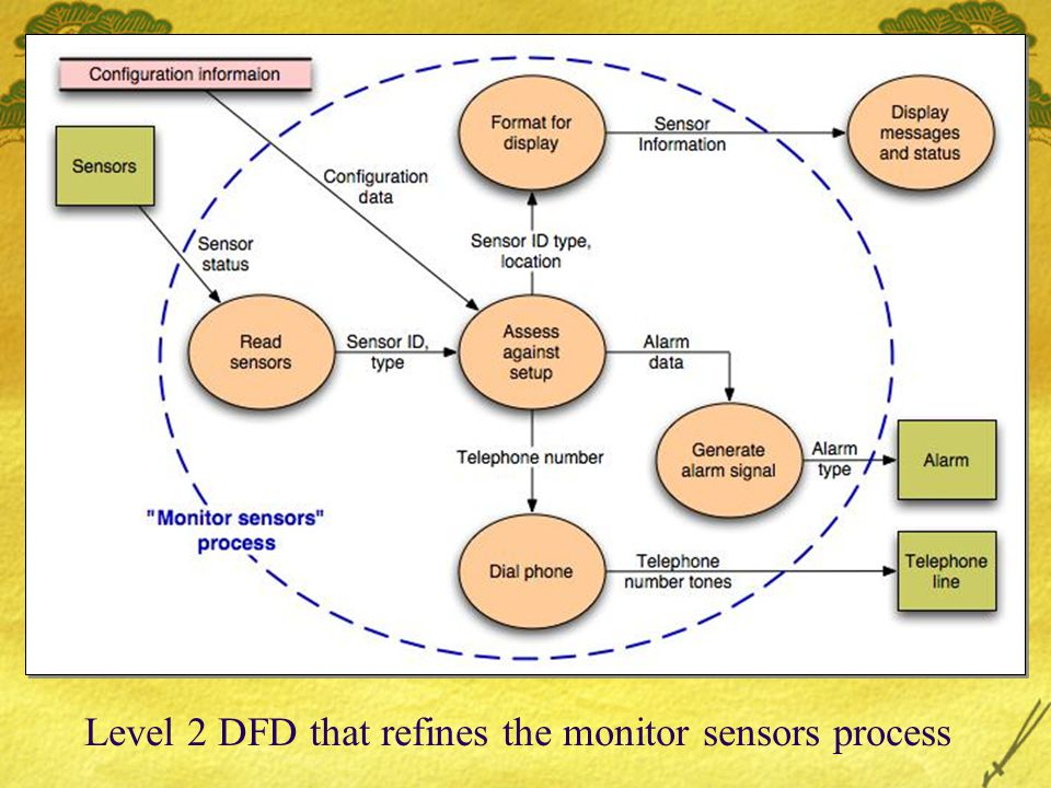 Level 2 DFD that refines the monitor sensors process