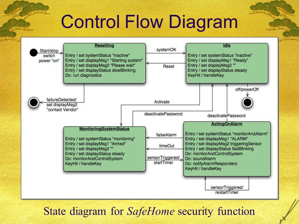 State diagram for SafeHome security function