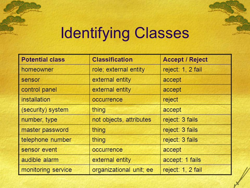 Identifying Classes Potential class Classification Accept / Reject