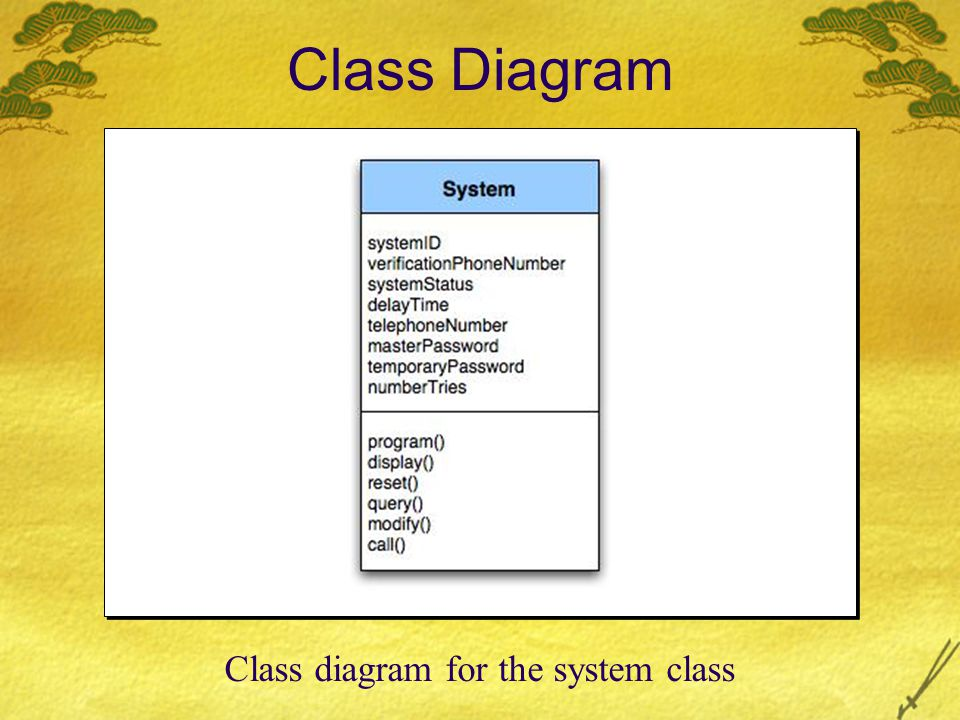 Class diagram for the system class