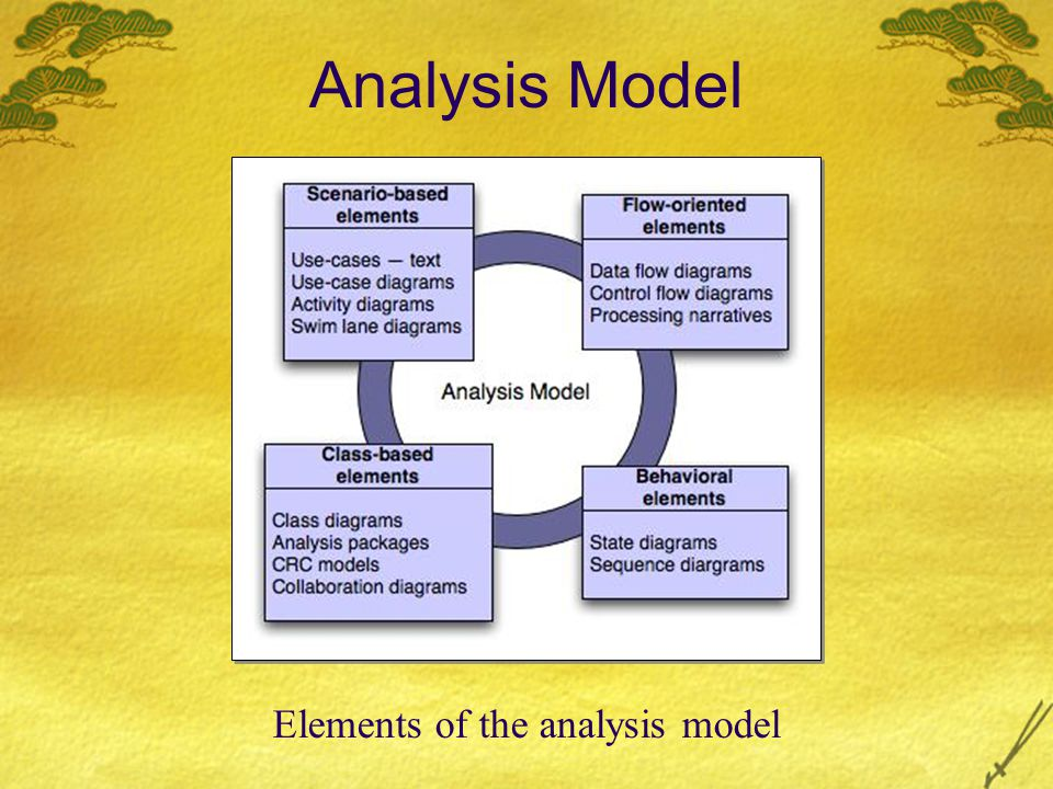 Elements of the analysis model