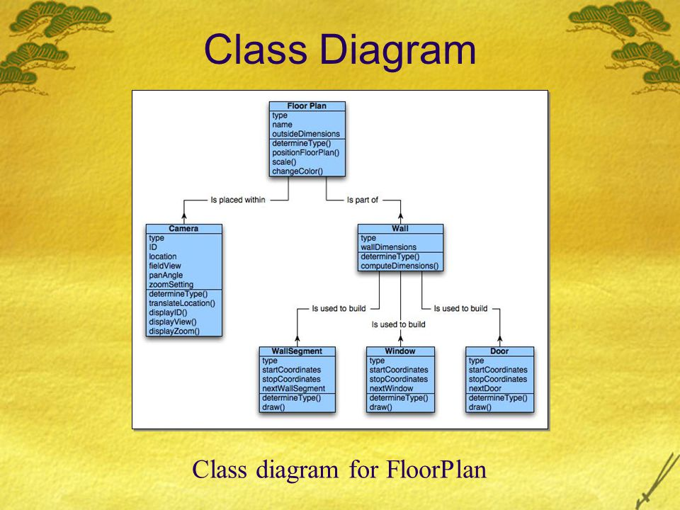 Class diagram for FloorPlan