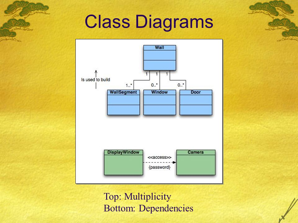Class Diagrams Top: Multiplicity Bottom: Dependencies