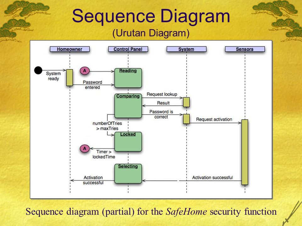 Sequence Diagram (Urutan Diagram)