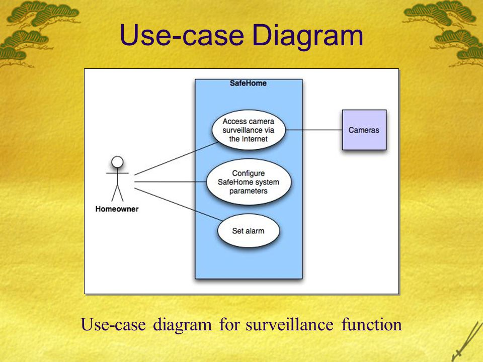 Use-case diagram for surveillance function