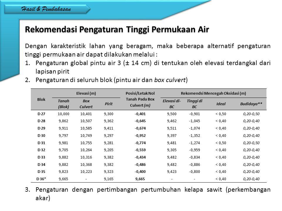 Rekomendasi Pengaturan Tinggi Permukaan Air