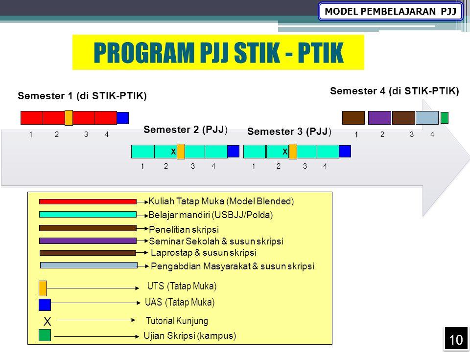 PROGRAM PJJ STIK - PTIK X Semester 4 (di STIK-PTIK)