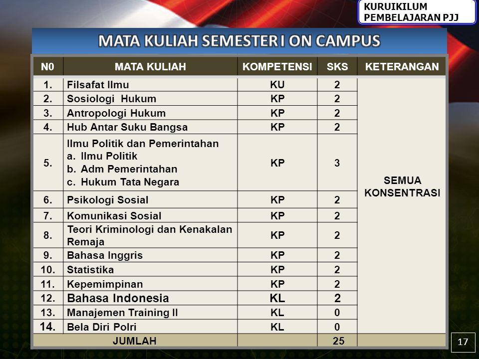 MATA KULIAH SEMESTER I ON CAMPUS