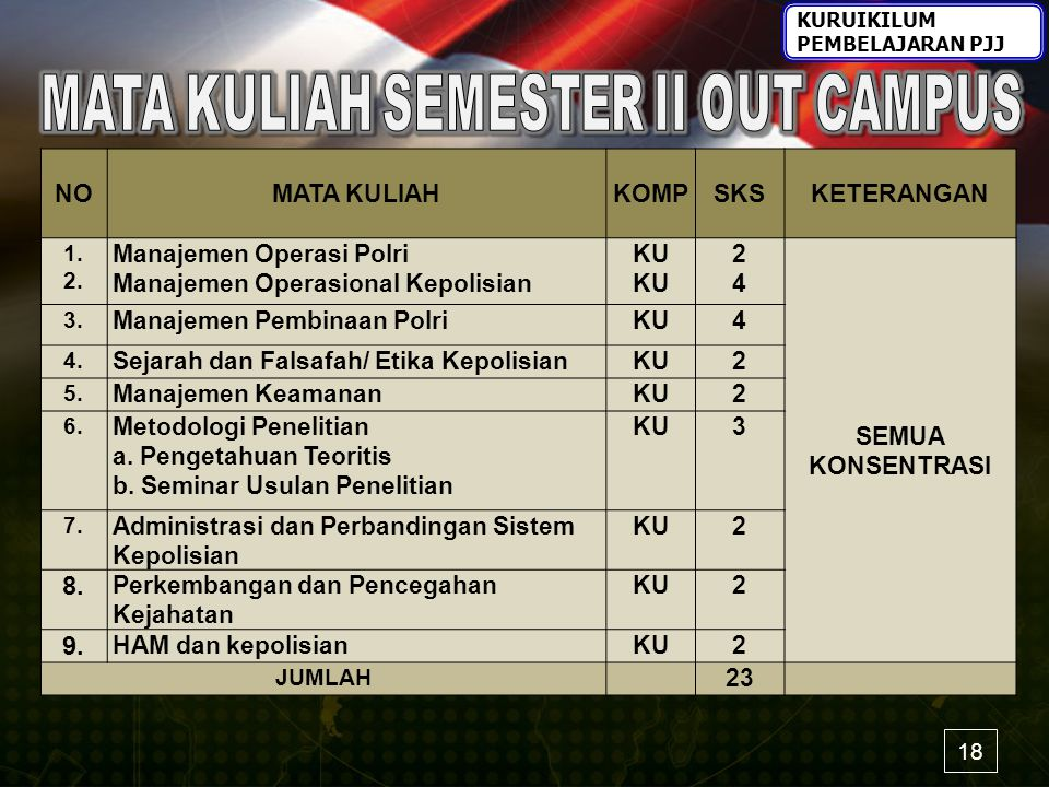 MATA KULIAH SEMESTER II OUT CAMPUS