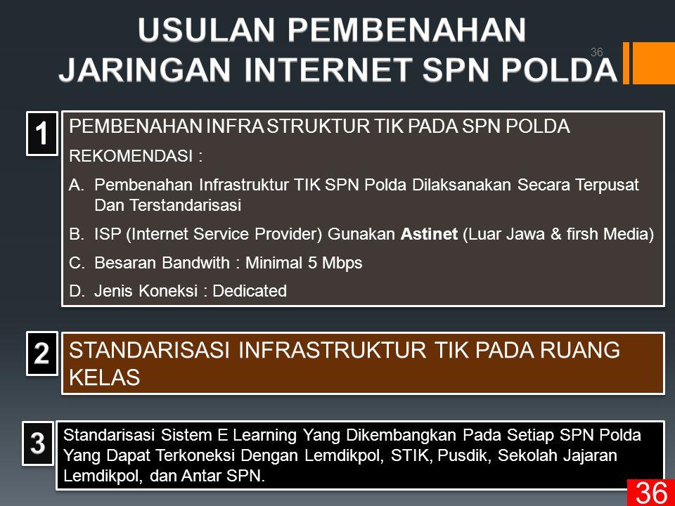 JARINGAN INTERNET SPN POLDA