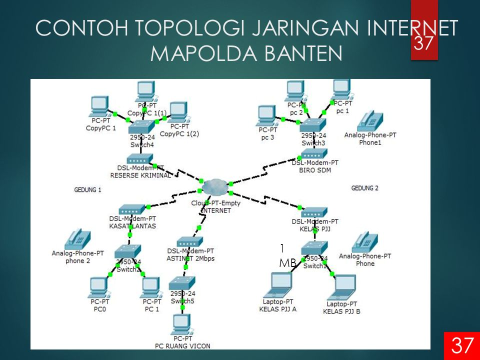 CONTOH TOPOLOGI JARINGAN INTERNET MAPOLDA BANTEN