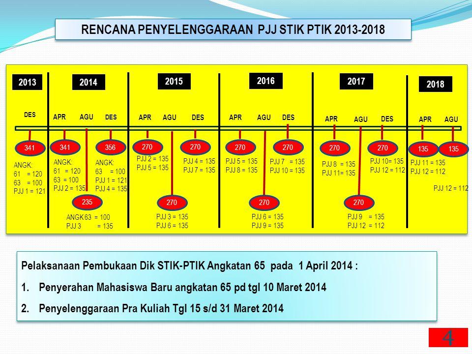 RENCANA PENYELENGGARAAN PJJ STIK PTIK 2013-2018