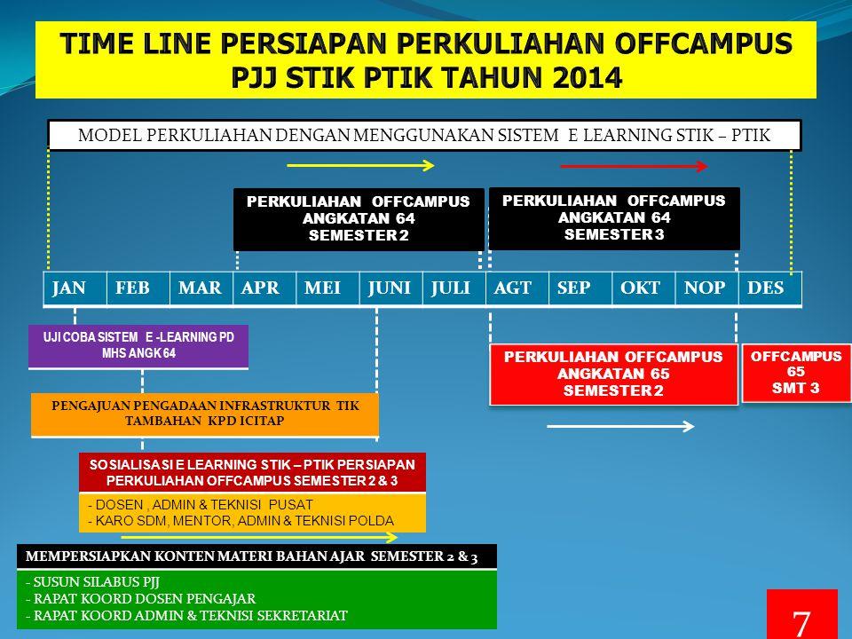TIME LINE PERSIAPAN PERKULIAHAN OFFCAMPUS PJJ STIK PTIK TAHUN 2014
