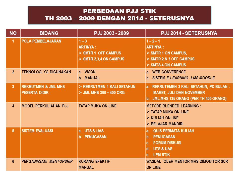 TH 2003 – 2009 DENGAN 2014 - SETERUSNYA