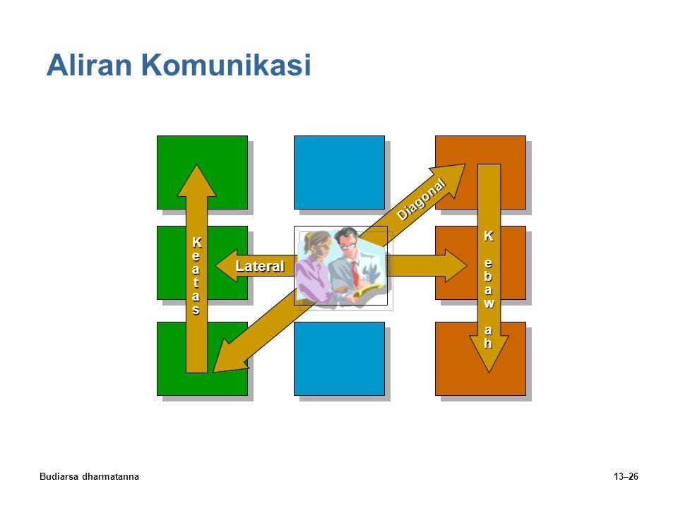 Aliran Komunikasi Lateral Diagonal Ke a t as K e b a w a h