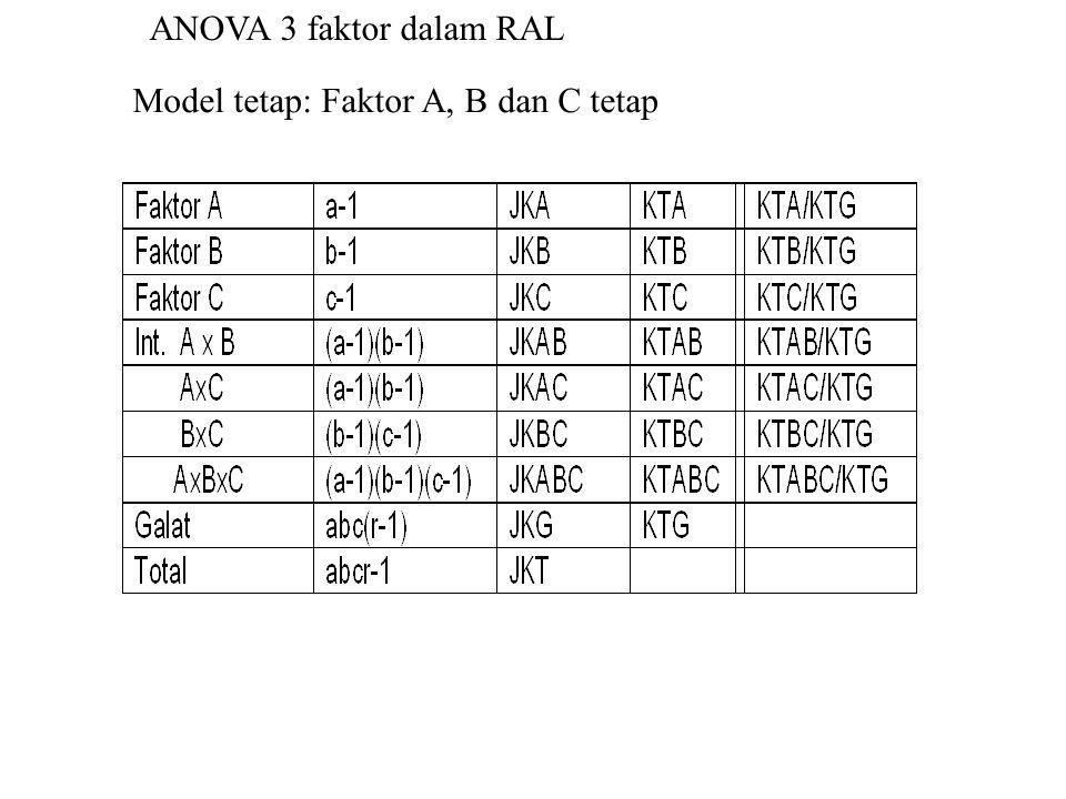 ANOVA 3 faktor dalam RAL Model tetap: Faktor A, B dan C tetap