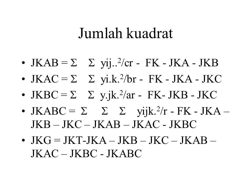 Jumlah kuadrat JKAB =   yij..2/cr - FK - JKA - JKB