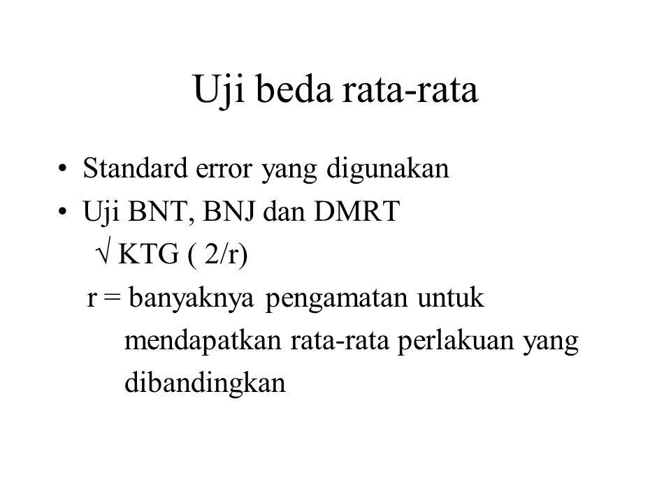 Uji beda rata-rata Standard error yang digunakan Uji BNT, BNJ dan DMRT