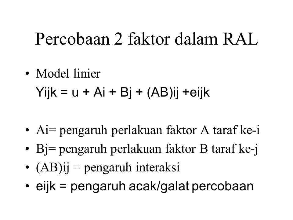 Percobaan 2 faktor dalam RAL