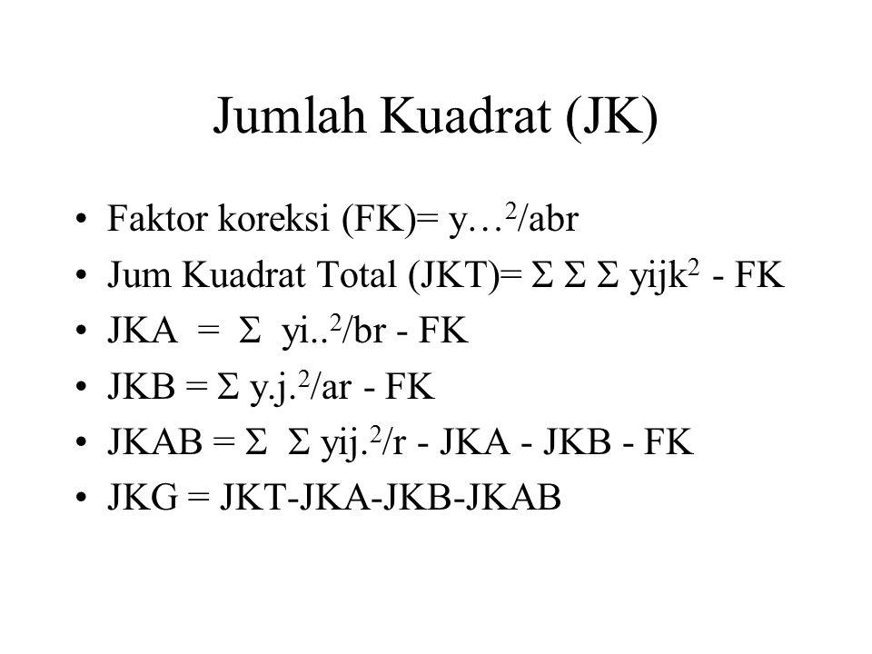 Jumlah Kuadrat (JK) Faktor koreksi (FK)= y…2/abr