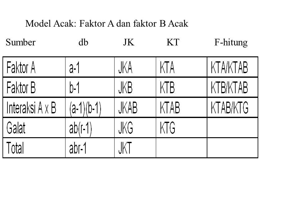 Model Acak: Faktor A dan faktor B Acak