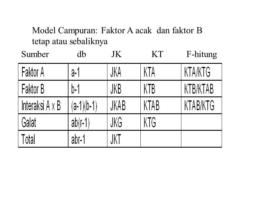 Model Campuran: Faktor A acak dan faktor B tetap atau sebaliknya