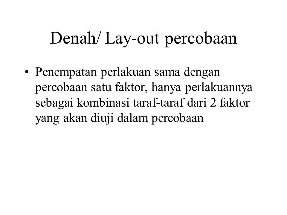 Denah/ Lay-out percobaan