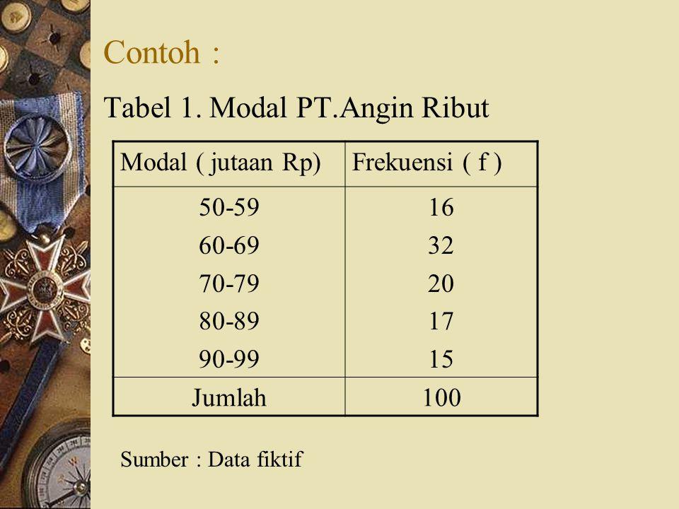 Contoh : Tabel 1. Modal PT.Angin Ribut Modal ( jutaan Rp)