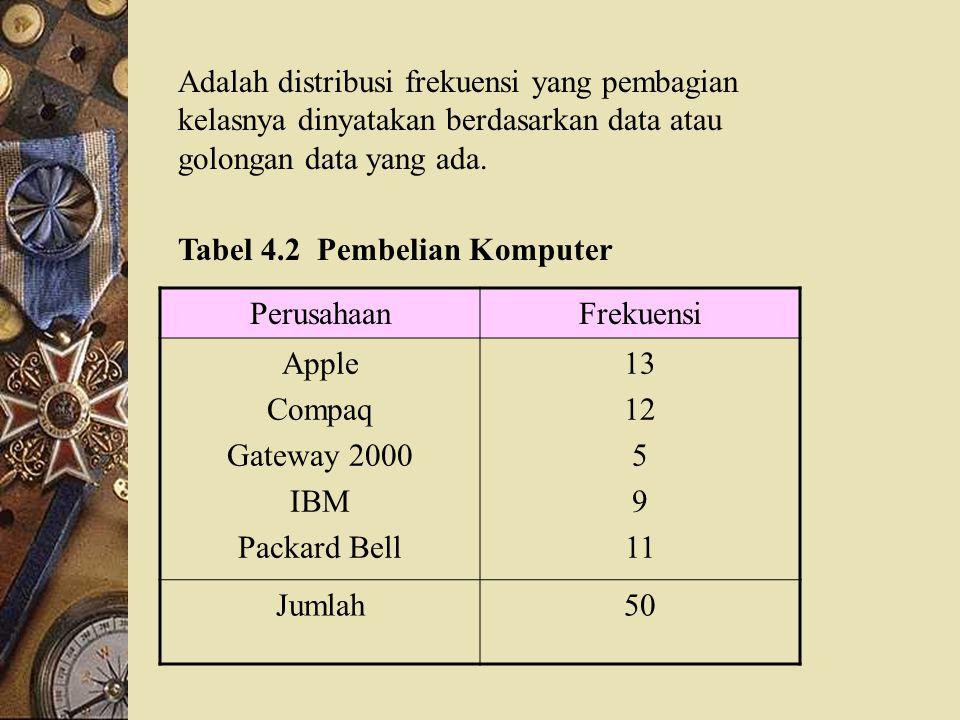 Adalah distribusi frekuensi yang pembagian kelasnya dinyatakan berdasarkan data atau golongan data yang ada.