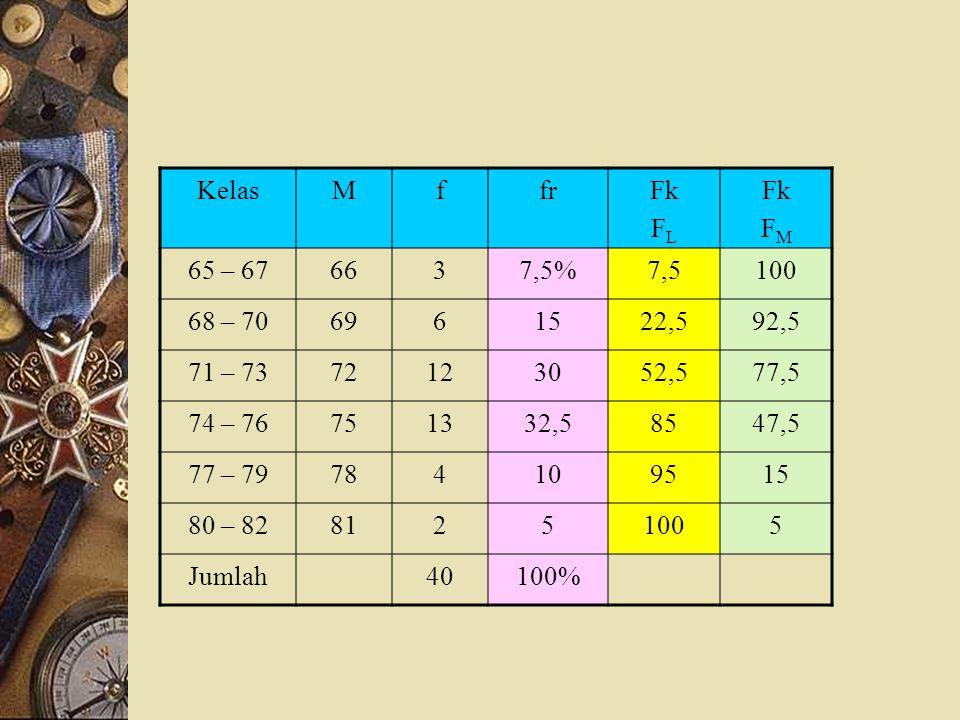Kelas M. f. fr. Fk. FL. FM. 65 – 67. 66. 3. 7,5% 7,5. 100. 68 – 70. 69. 6. 15. 22,5.