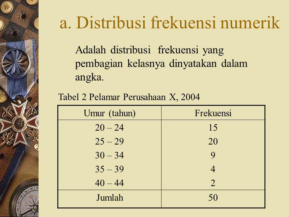 a. Distribusi frekuensi numerik