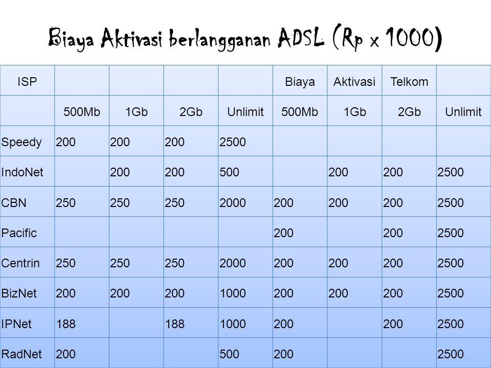 Biaya Aktivasi berlangganan ADSL (Rp x 1000)