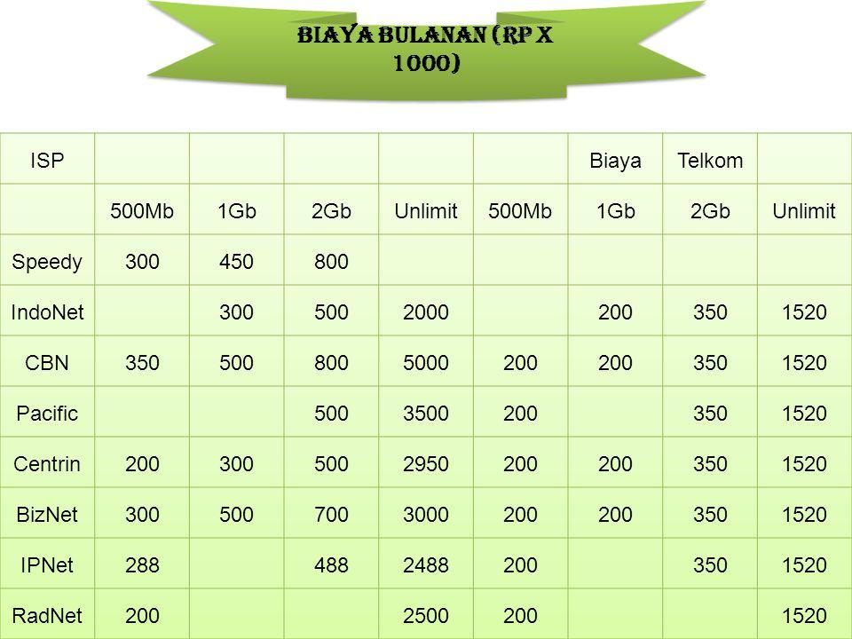 Biaya Bulanan (Rp x 1000) ISP Biaya Telkom 500Mb 1Gb 2Gb Unlimit