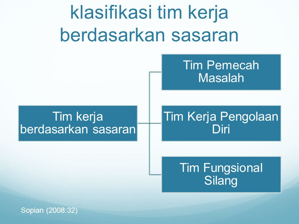 klasifikasi tim kerja berdasarkan sasaran